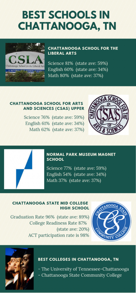 Infographic Showing the Best Schools in Chattanooga, TN